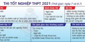Những điểm mới về thi tốt nghiệp THPT năm 2021